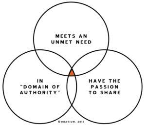 Finding the big idea Venn diagram.001 copy
