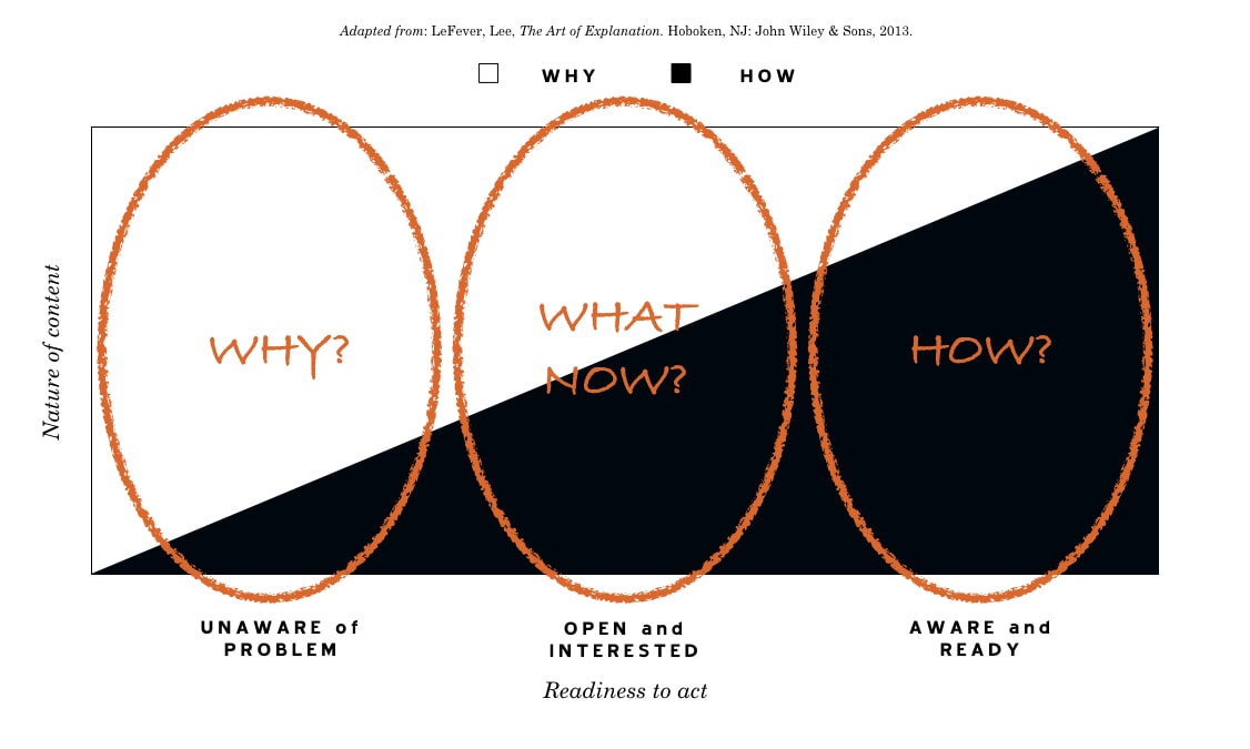 """The Three Types of Presentations: """"Why?"""", """"What Now?"""", and """"How?"""""""